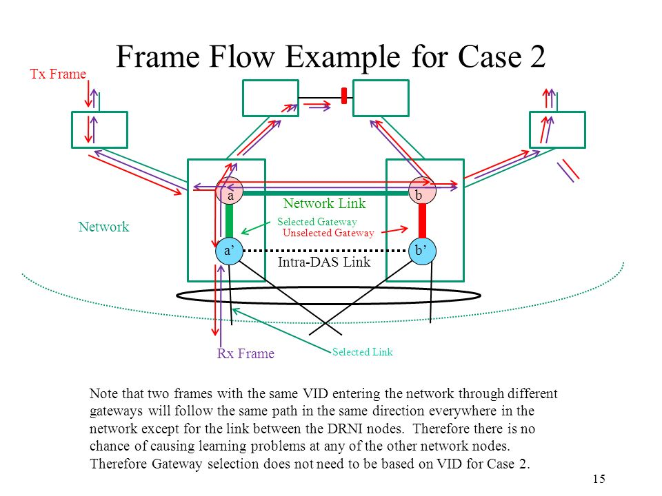 Frame Flow Example for Case 2 15 Network Unselected Gateway Selected Gateway Tx Frame Rx Frame Selected Link Intra-DAS Link ba ab Network Link Note that two frames with the same VID entering the network through different gateways will follow the same path in the same direction everywhere in the network except for the link between the DRNI nodes.