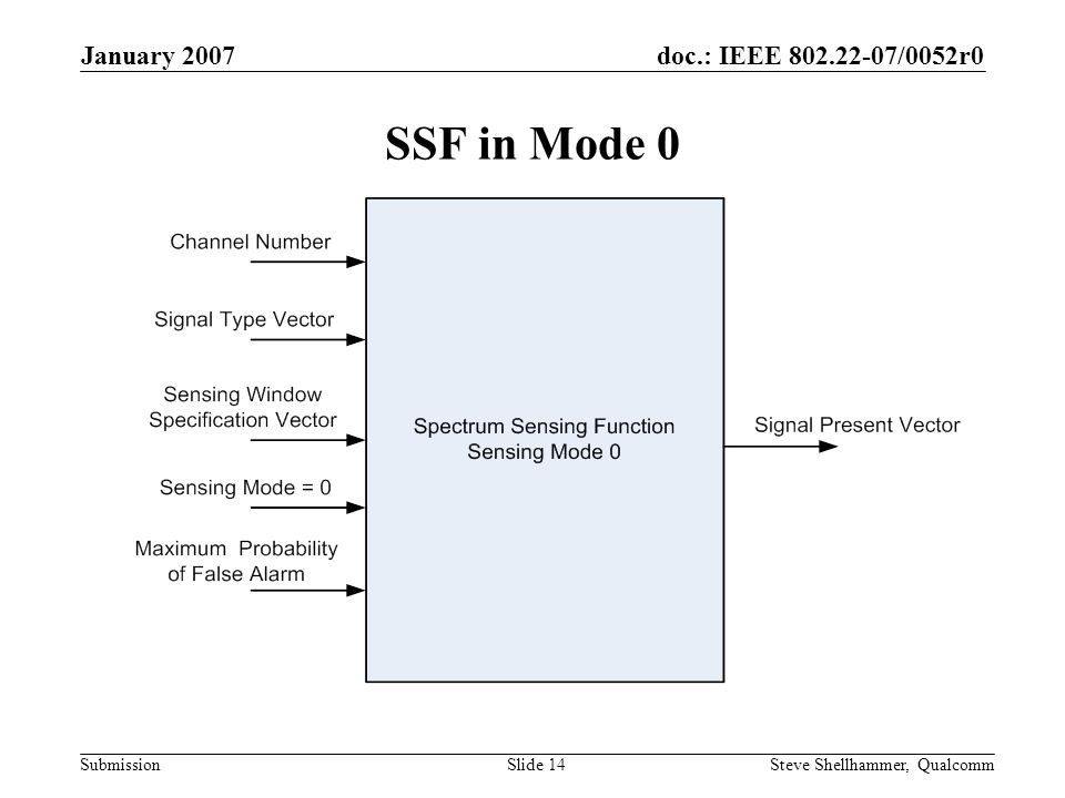 doc.: IEEE 802.22-07/0052r0 Submission January 2007 Steve Shellhammer, QualcommSlide 14 SSF in Mode 0