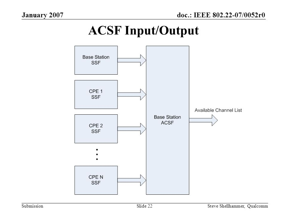 doc.: IEEE 802.22-07/0052r0 Submission January 2007 Steve Shellhammer, QualcommSlide 22 ACSF Input/Output