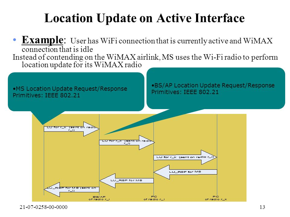 21-07-0258-00-000013 Location Update on Active Interface Example: User has WiFi connection that is currently active and WiMAX connection that is idle Instead of contending on the WiMAX airlink, MS uses the Wi-Fi radio to perform location update for its WiMAX radio BS/AP Location Update Request/Response Primitives: IEEE 802.21 MS Location Update Request/Response Primitives: IEEE 802.21