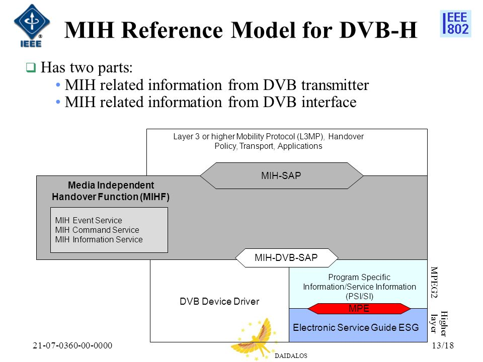 DAIDALOS 21-07-0360-00-000013/18 MIH Reference Model for DVB-H MIH Event Service MIH Command Service MIH Information Service Media Independent Handover Function (MIHF) MIH-SAP Layer 3 or higher Mobility Protocol (L3MP), Handover Policy, Transport, Applications MIH-DVB-SAP DVB Device Driver MPE Has two parts: MIH related information from DVB transmitter MIH related information from DVB interface Program Specific Information/Service Information (PSI/SI) Electronic Service Guide ESG MPEG2 Higher layer