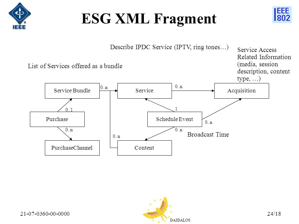 DAIDALOS 21-07-0360-00-000024/18 ESG XML Fragment Describe IPDC Service (IPTV, ring tones…) Service Bundle Purchase PurchaseChannel Service Schedule Event Content Acquisition 0..n 0..1 0..n 1 List of Services offered as a bundle Broadcast Time Service Access Related Information (media, session description, content type, …)