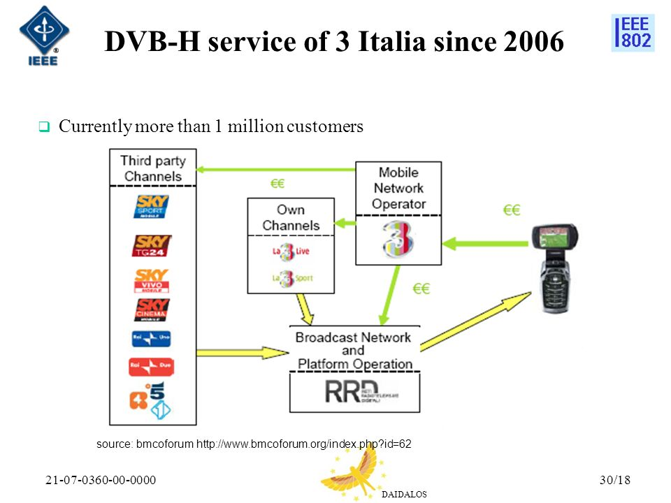 DAIDALOS 21-07-0360-00-000030/18 DVB-H service of 3 Italia since 2006 Currently more than 1 million customers source: bmcoforum http://www.bmcoforum.org/index.php id=62