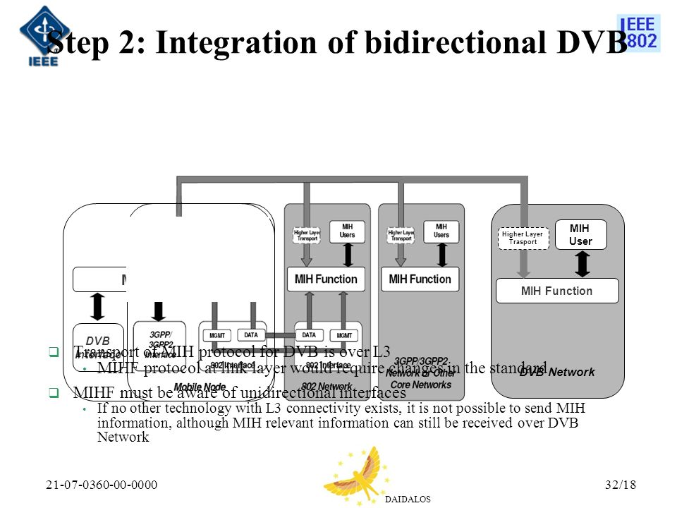 DAIDALOS 21-07-0360-00-000032/18 Step 2: Integration of bidirectional DVB DVB Interface MIH Function Higher Layer Trasport MIH User DVB Network Transport of MIH protocol for DVB is over L3 MIHF protocol at link layer would require changes in the standard MIHF must be aware of unidirectional interfaces If no other technology with L3 connectivity exists, it is not possible to send MIH information, although MIH relevant information can still be received over DVB Network