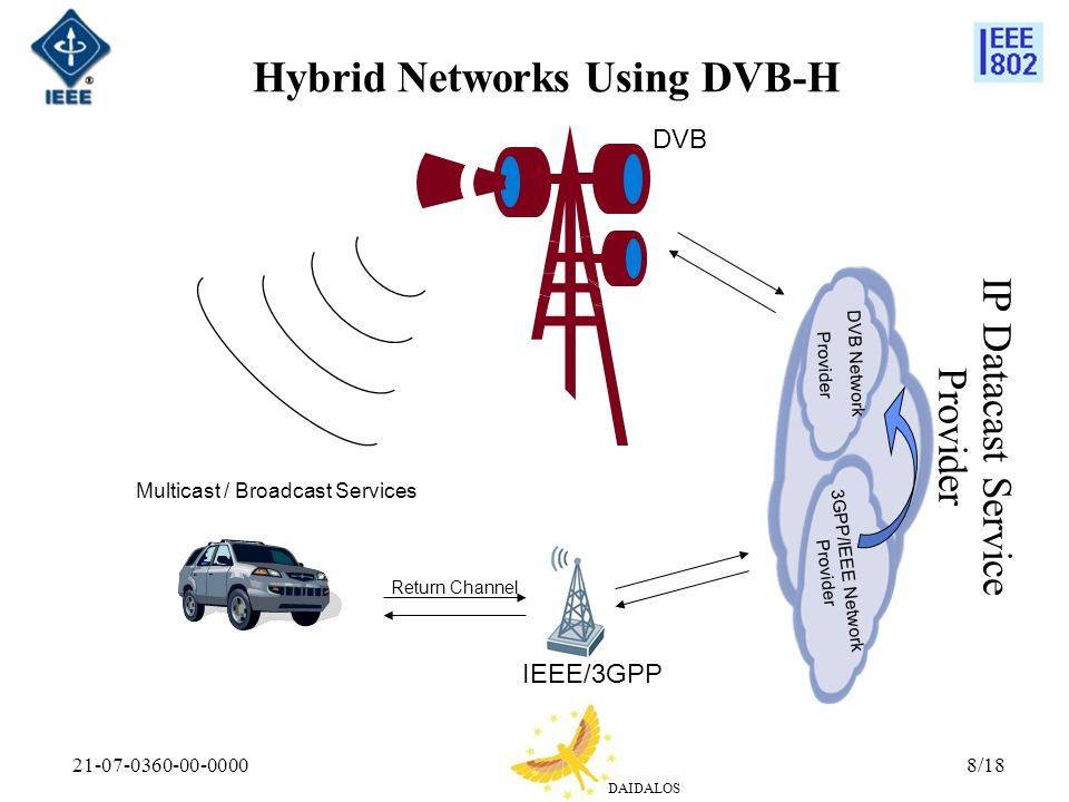 DAIDALOS 21-07-0360-00-00008/18 Hybrid Networks Using DVB-H 3GPP/IEEE Network Provider Multicast / Broadcast Services Return Channel DVB Network Provider DVB IEEE/3GPP IP Datacast Service Provider