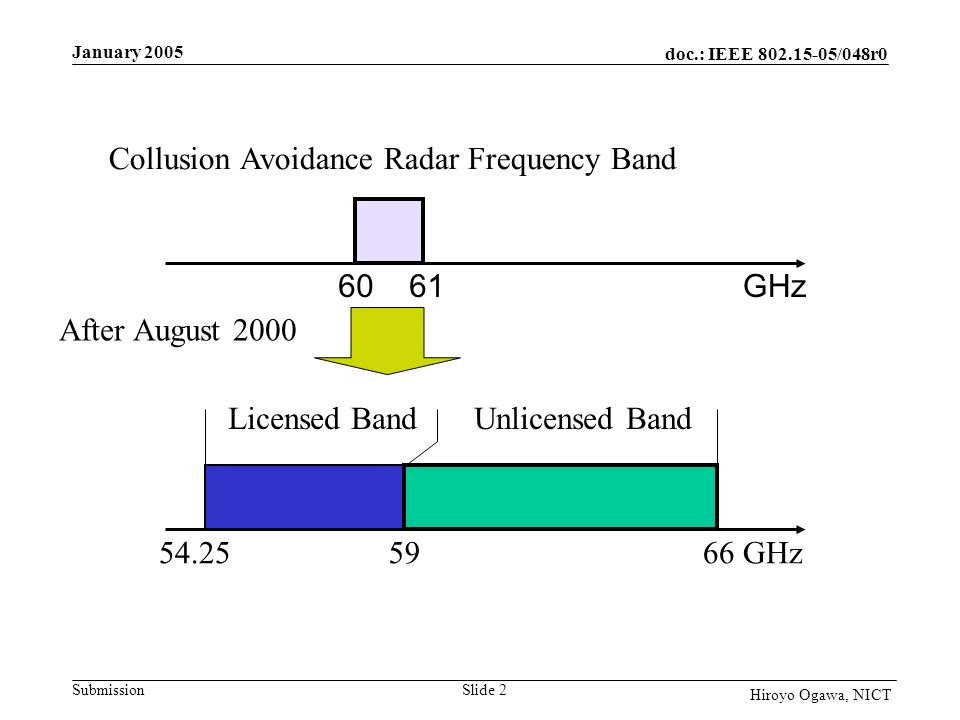 doc.: IEEE 802.15-05/048r0 Submission January 2005 Slide 2 Hiroyo Ogawa, NICT 54.255966GHz Licensed BandUnlicensed Band 6061GHz Collusion Avoidance Radar Frequency Band After August 2000