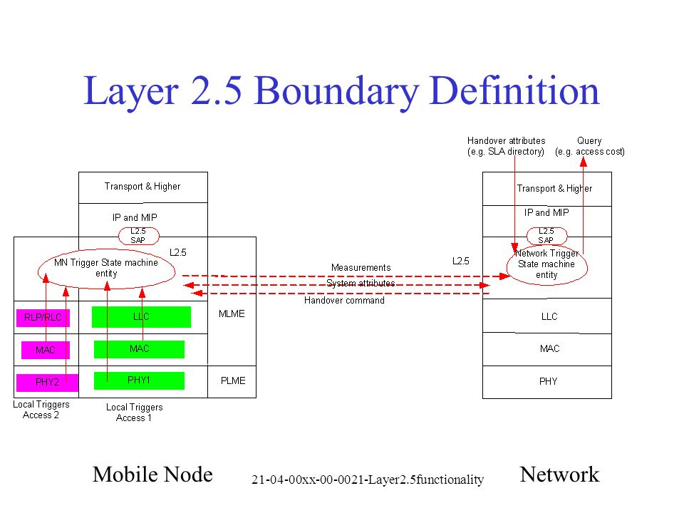 21-04-00xx-00-0021-Layer2.5functionality Layer 2.5 Boundary Definition Mobile NodeNetwork