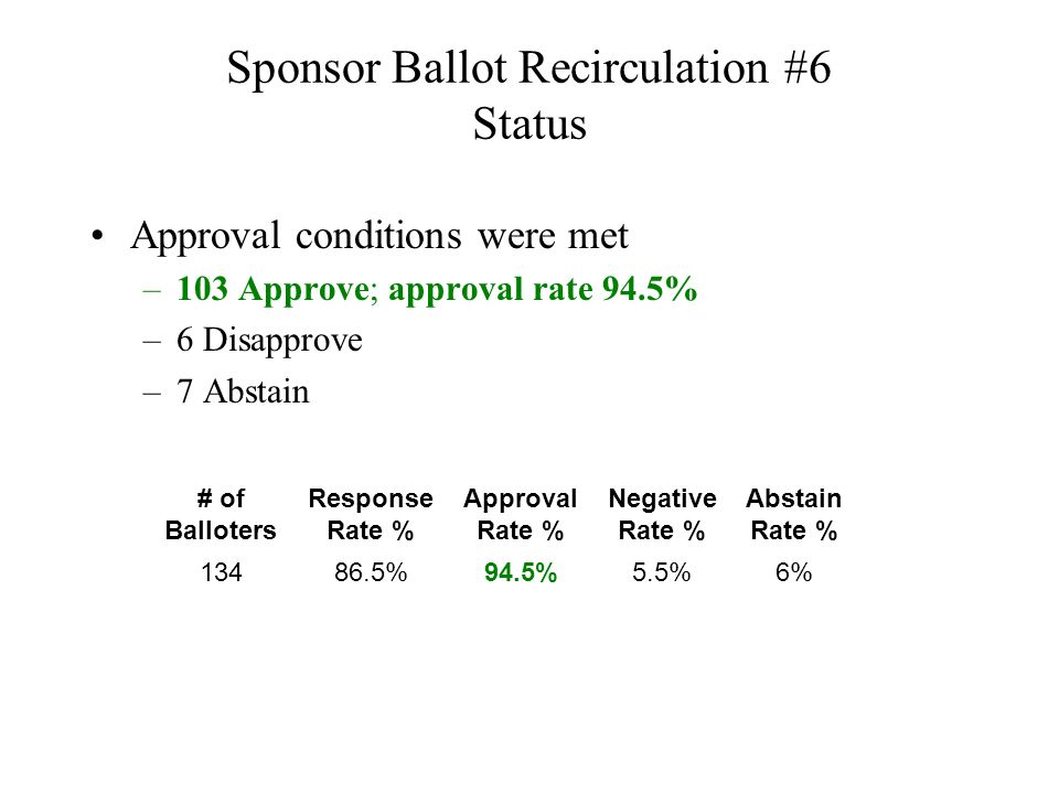 Sponsor Ballot Recirculation #6 Status Approval conditions were met –103 Approve; approval rate 94.5% –6 Disapprove –7 Abstain # of Balloters Response Rate % Approval Rate % Negative Rate % Abstain Rate % 13486.5%94.5%5.5%6%