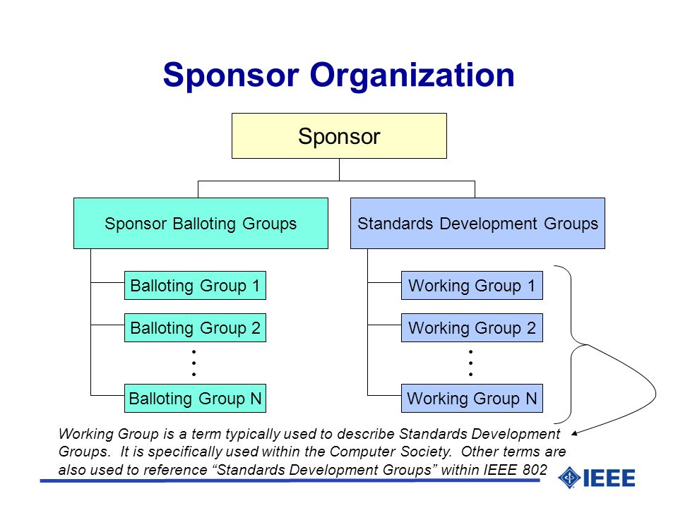Sponsor Organization Sponsor Standards Development GroupsSponsor Balloting Groups Balloting Group 1 Balloting Group 2 Balloting Group N Working Group 1 Working Group 2 Working Group N Working Group is a term typically used to describe Standards Development Groups.