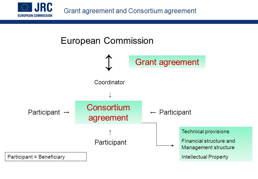 European Commission Coordinator Participant Grant agreement and Consortium agreement Technical provisions Financial structure and Management structure Intellectual Property Participant = Beneficiary Grant agreement Consortium agreement