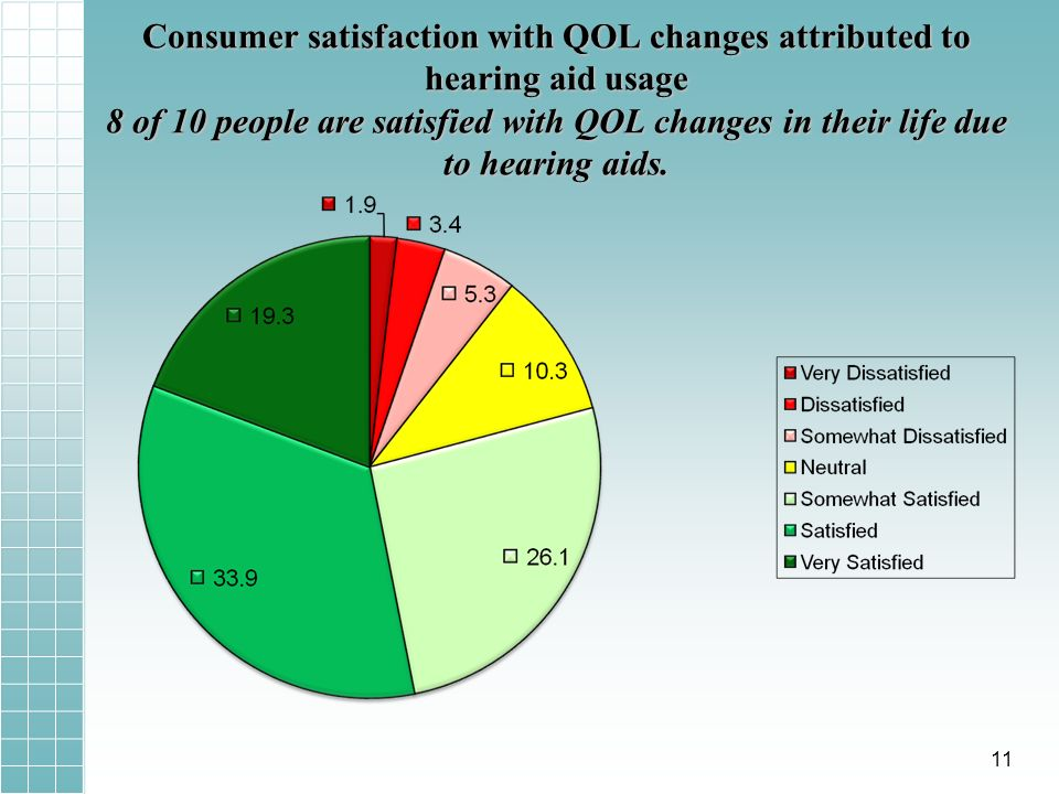 Consumer satisfaction with QOL changes attributed to hearing aid usage 8 of 10 people are satisfied with QOL changes in their life due to hearing aids.