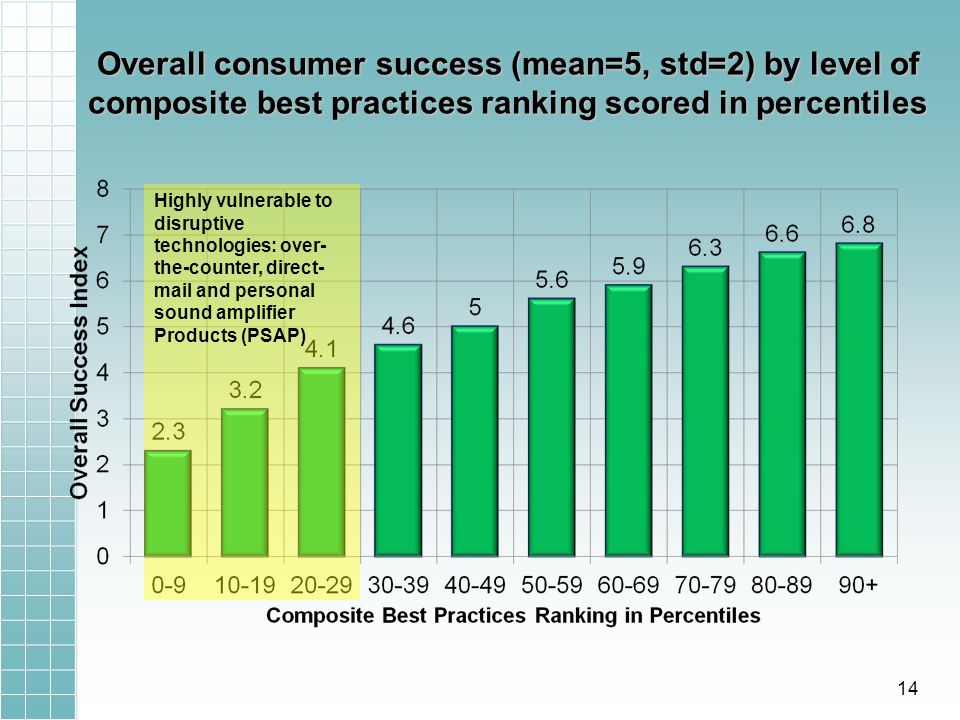 Overall consumer success (mean=5, std=2) by level of composite best practices ranking scored in percentiles Highly vulnerable to disruptive technologies: over- the-counter, direct- mail and personal sound amplifier Products (PSAP) 14