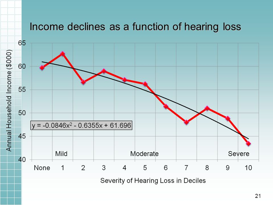 Income declines as a function of hearing loss MildModerateSevere 21