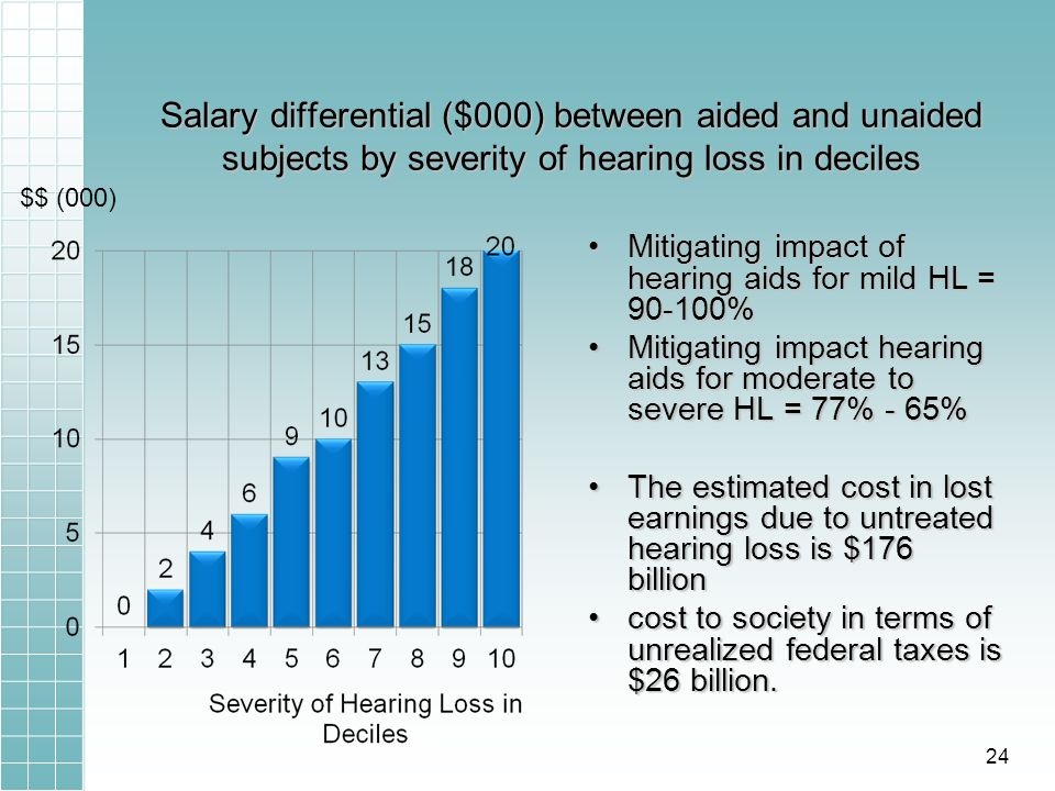 Salary differential ($000) between aided and unaided subjects by severity of hearing loss in deciles Mitigating impact of hearing aids for mild HL = 90-100% Mitigating impact hearing aids for moderate to severe HL = 77% - 65% The estimated cost in lost earnings due to untreated hearing loss is $176 billion cost to society in terms of unrealized federal taxes is $26 billion.