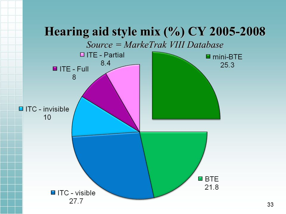 Hearing aid style mix (%) CY 2005-2008 Source = MarkeTrak VIII Database 33