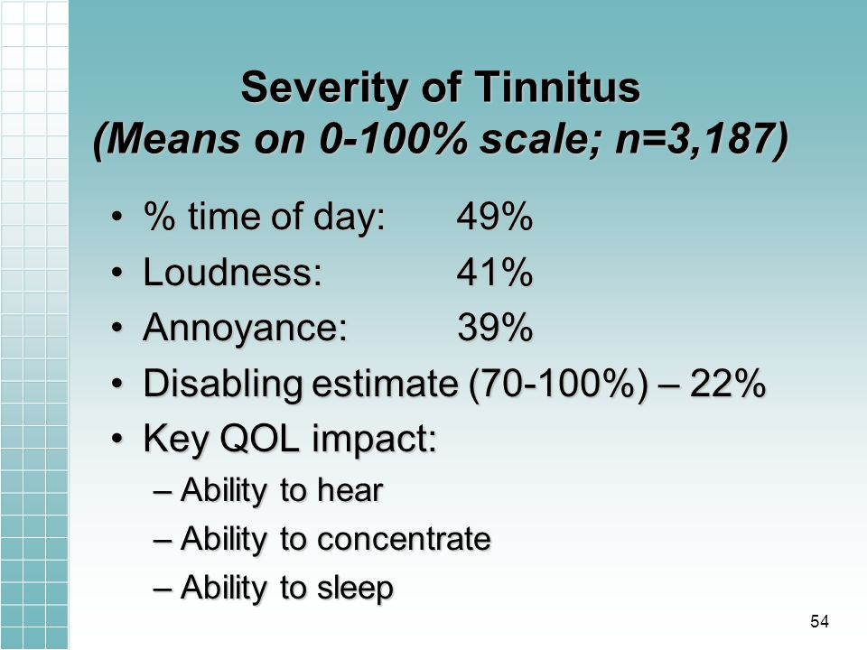 Severity of Tinnitus (Means on 0-100% scale; n=3,187) % time of day: 49% time of day: 49% Loudness: 41%Loudness: 41% Annoyance: 39%Annoyance: 39% Disabling estimate (70-100%) – 22%Disabling estimate (70-100%) – 22% Key QOL impact:Key QOL impact: –Ability to hear –Ability to concentrate –Ability to sleep 54