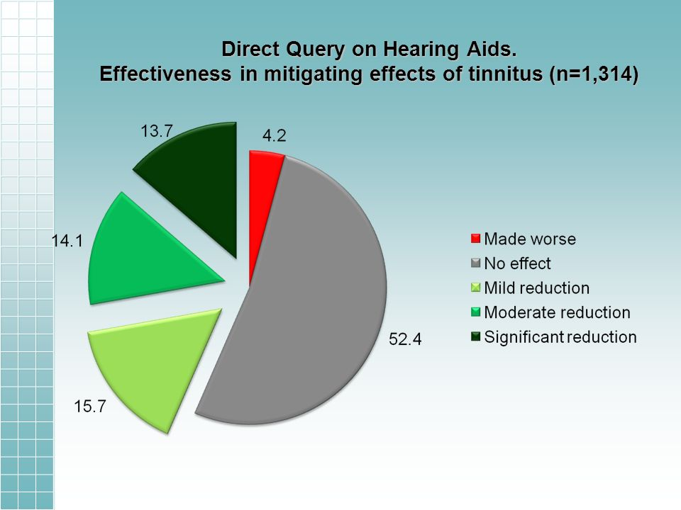 Direct Query on Hearing Aids. Effectiveness in mitigating effects of tinnitus (n=1,314)