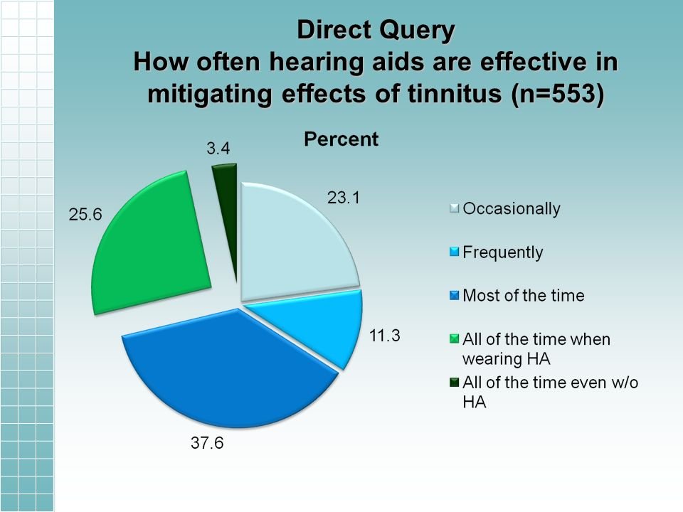 Direct Query How often hearing aids are effective in mitigating effects of tinnitus (n=553)