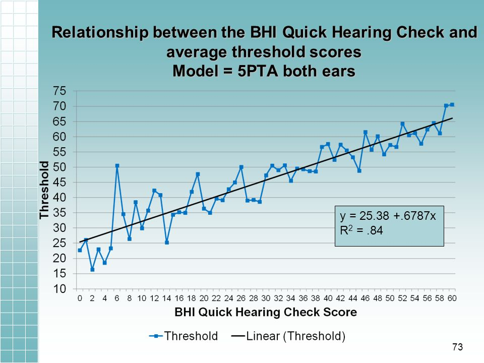 Relationship between the BHI Quick Hearing Check and average threshold scores Model = 5PTA both ears y = 25.38 +.6787x R 2 =.84 73