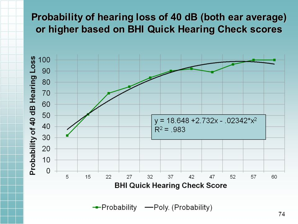 Probability of hearing loss of 40 dB (both ear average) or higher based on BHI Quick Hearing Check scores 74