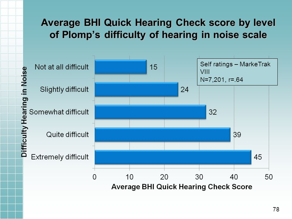 Average BHI Quick Hearing Check score by level of Plomps difficulty of hearing in noise scale Self ratings – MarkeTrak VIII N=7,201, r=.64 78