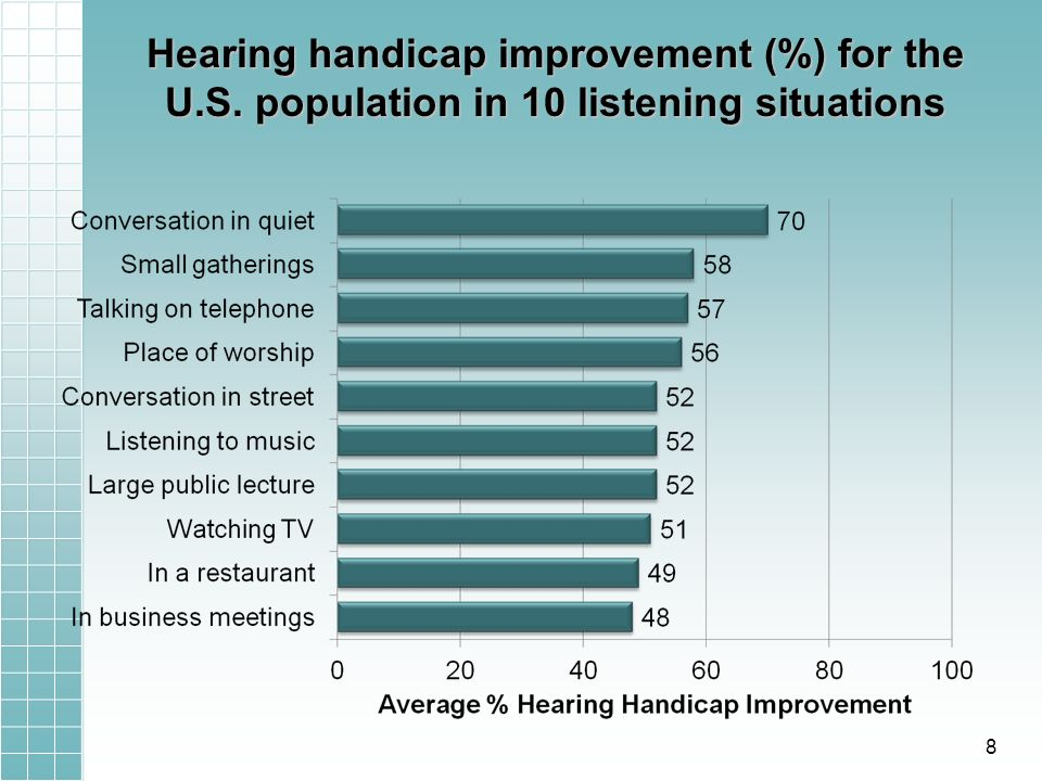 Hearing handicap improvement (%) for the U.S. population in 10 listening situations 8