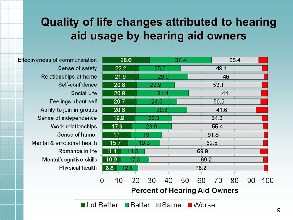 Quality of life changes attributed to hearing aid usage by hearing aid owners 9