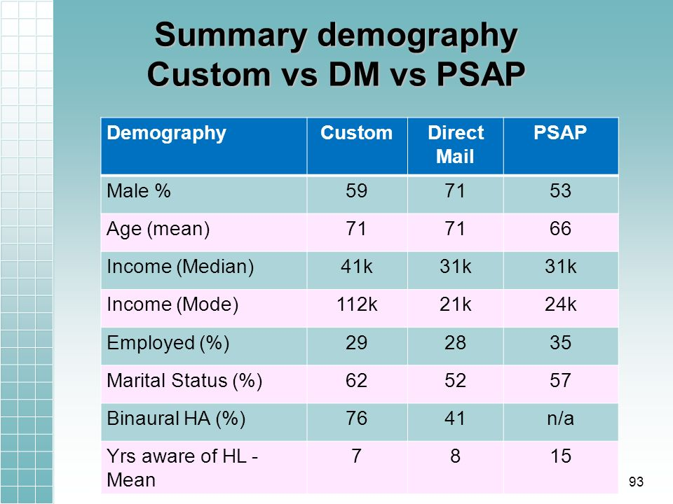 Summary demography Custom vs DM vs PSAP DemographyCustomDirect Mail PSAP Male %597153 Age (mean)71 66 Income (Median)41k31k Income (Mode)112k21k24k Employed (%)292835 Marital Status (%)625257 Binaural HA (%)7641n/a Yrs aware of HL - Mean 7815 93