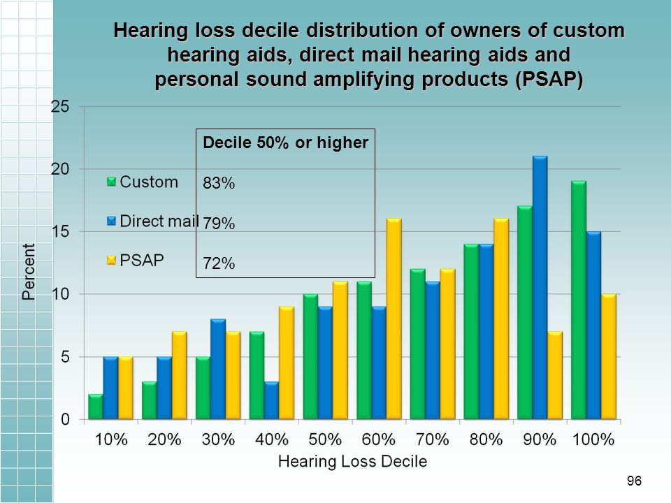 Hearing loss decile distribution of owners of custom hearing aids, direct mail hearing aids and personal sound amplifying products (PSAP) Decile 50% or higher 83% 79% 72% 96