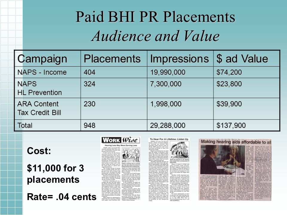 Paid BHI PR Placements Audience and Value CampaignPlacementsImpressions $ ad Value NAPS - Income 40419,990,000$74,200 NAPS HL Prevention 3247,300,000$23,800 ARA Content Tax Credit Bill 2301,998,000$39,900 Total94829,288,000$137,900 Cost: $11,000 for 3 placements Rate=.04 cents