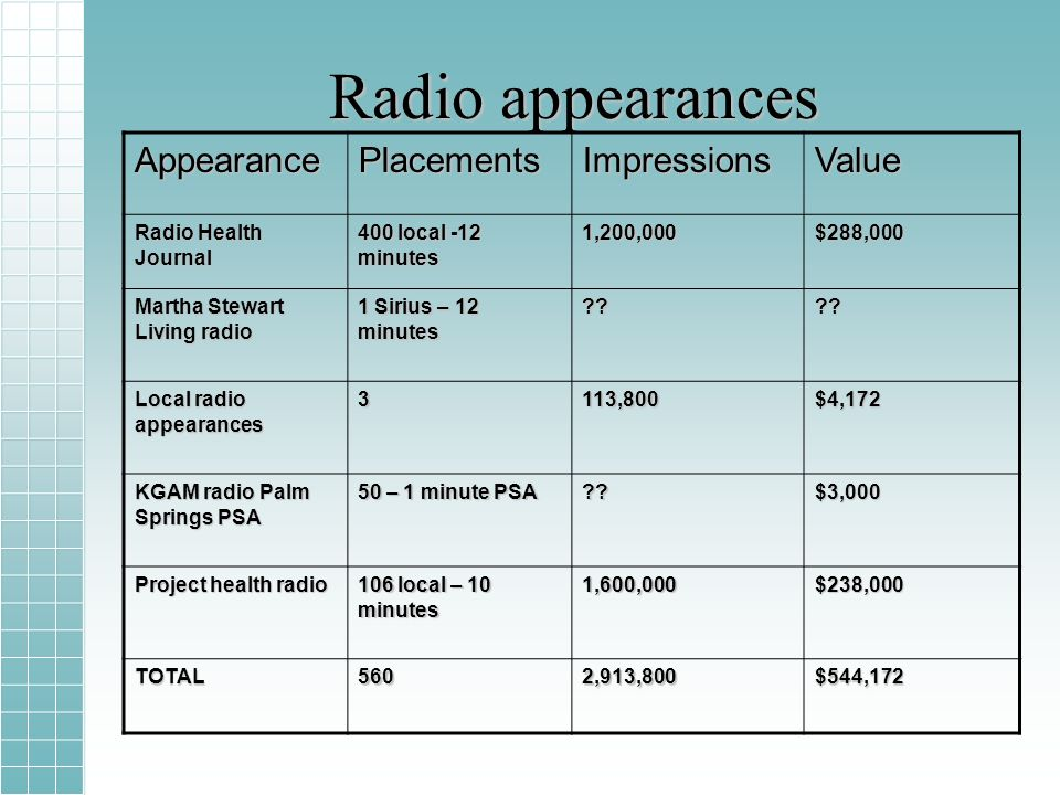 Radio appearances AppearancePlacementsImpressionsValue Radio Health Journal 400 local -12 minutes 1,200,000$288,000 Martha Stewart Living radio 1 Sirius – 12 minutes .