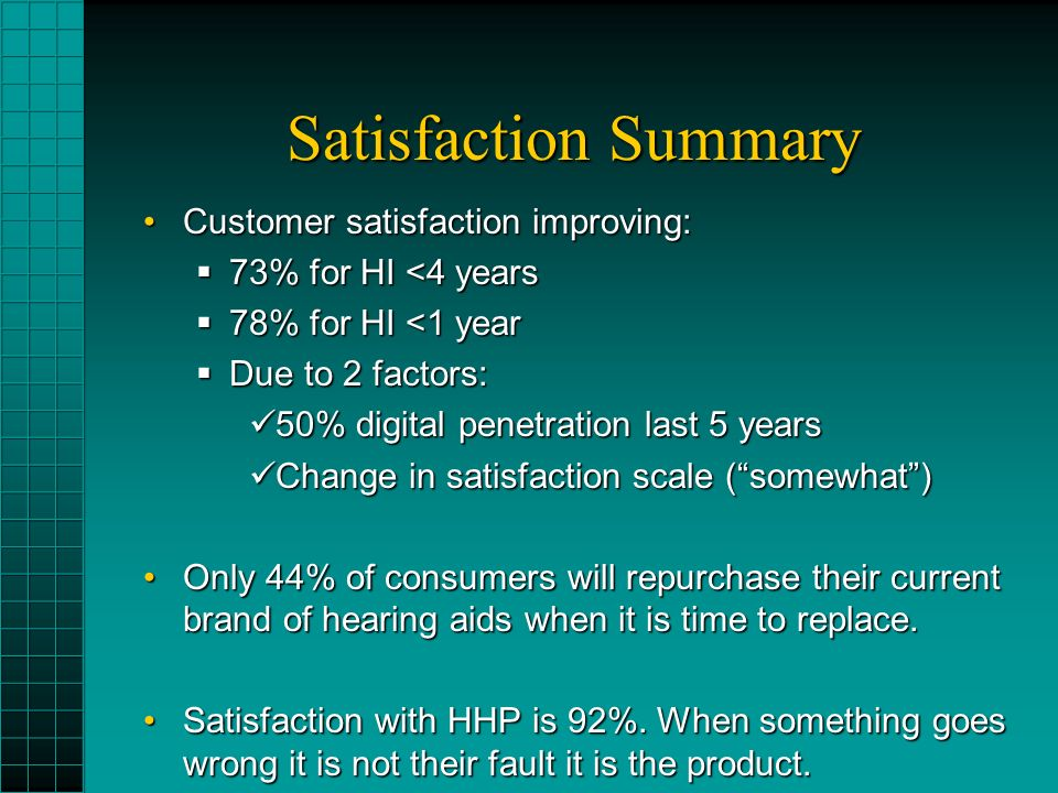 Satisfaction Summary Customer satisfaction improving:Customer satisfaction improving: 73% for HI <4 years 73% for HI <4 years 78% for HI <1 year 78% for HI <1 year Due to 2 factors: Due to 2 factors: 50% digital penetration last 5 years 50% digital penetration last 5 years Change in satisfaction scale (somewhat) Change in satisfaction scale (somewhat) Only 44% of consumers will repurchase their current brand of hearing aids when it is time to replace.Only 44% of consumers will repurchase their current brand of hearing aids when it is time to replace.