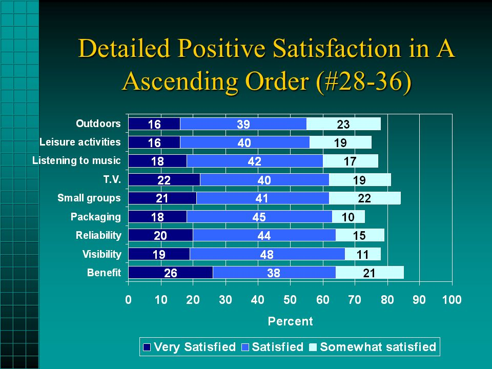Detailed Positive Satisfaction in A Ascending Order (#28-36)