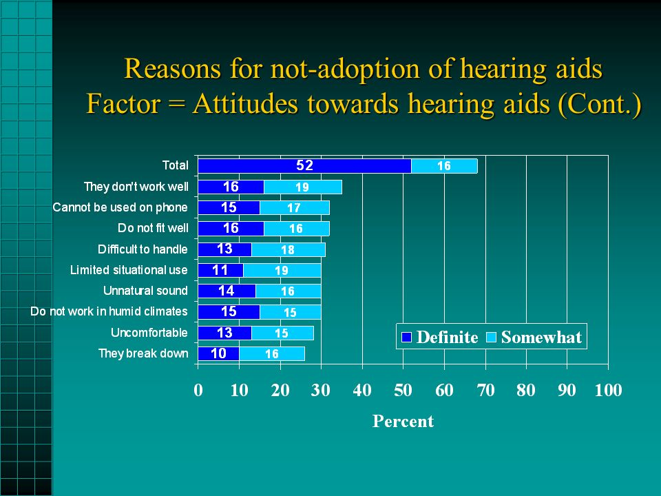 Reasons for not-adoption of hearing aids Factor = Attitudes towards hearing aids (Cont.)