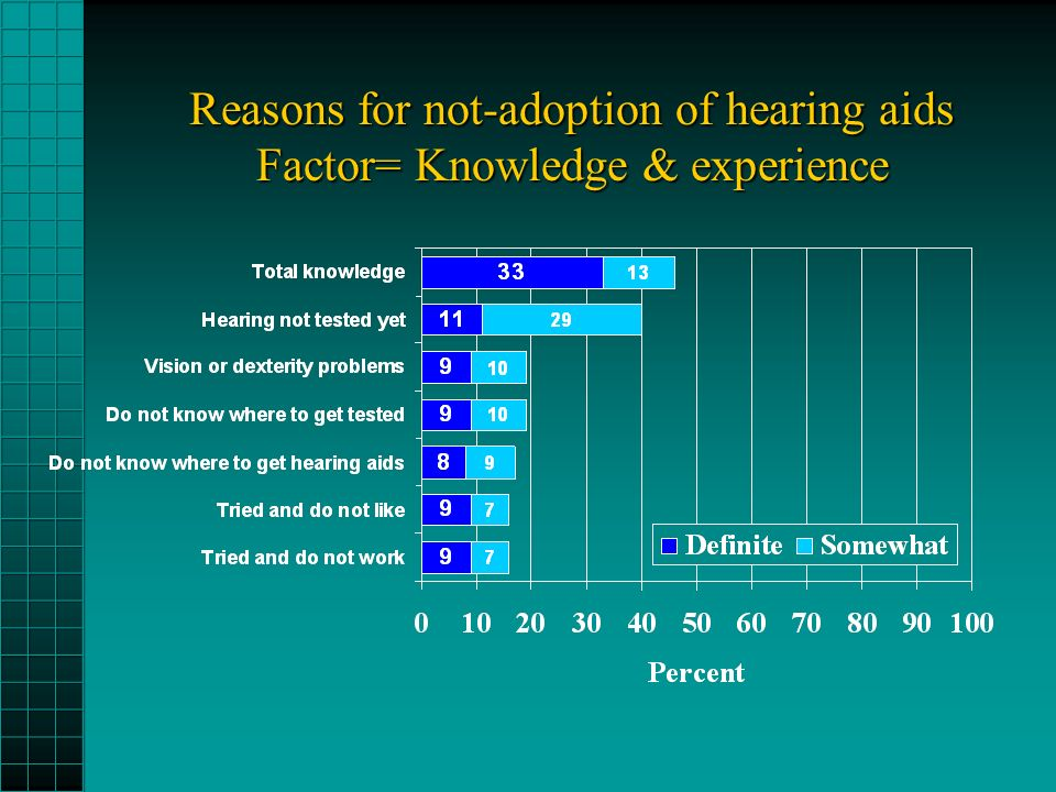 Reasons for not-adoption of hearing aids Factor= Knowledge & experience