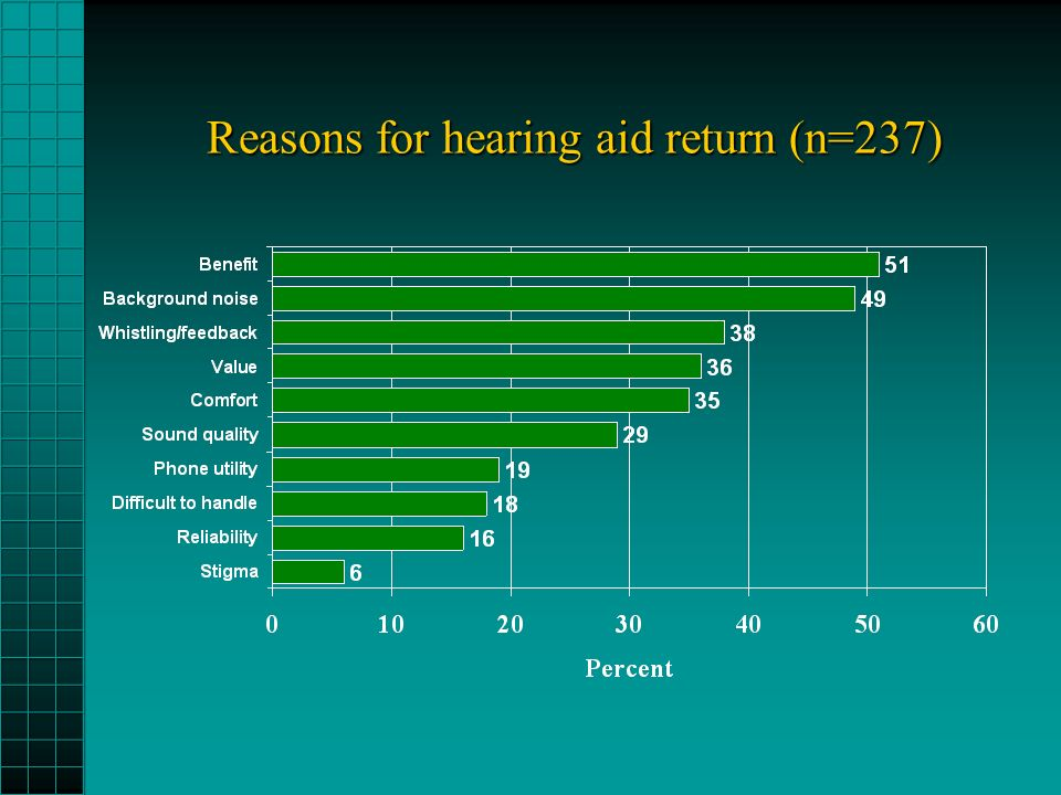 Reasons for hearing aid return (n=237)