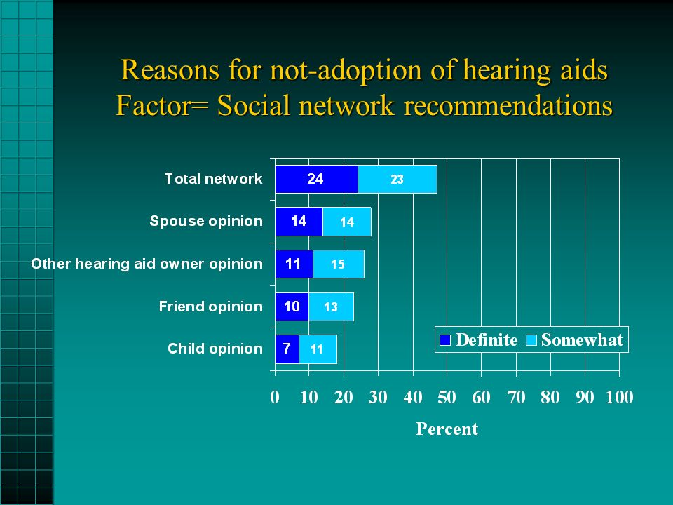 Reasons for not-adoption of hearing aids Factor= Social network recommendations