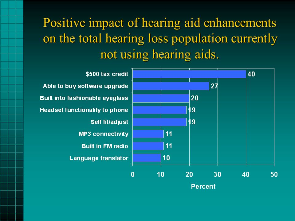 Positive impact of hearing aid enhancements on the total hearing loss population currently not using hearing aids.