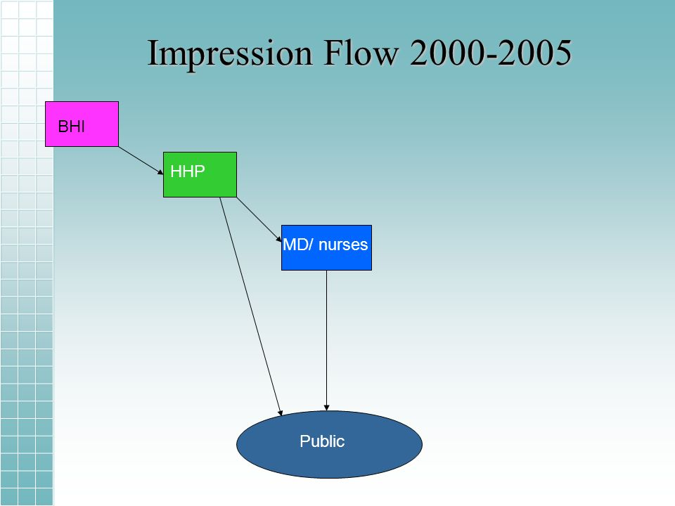 Impression Flow 2000-2005 BHI HHP MD/ nurses Public