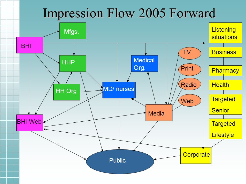 Impression Flow 2005 Forward BHI BHI Web HHP MD/ nurses Media Corporate Public Medical Org.