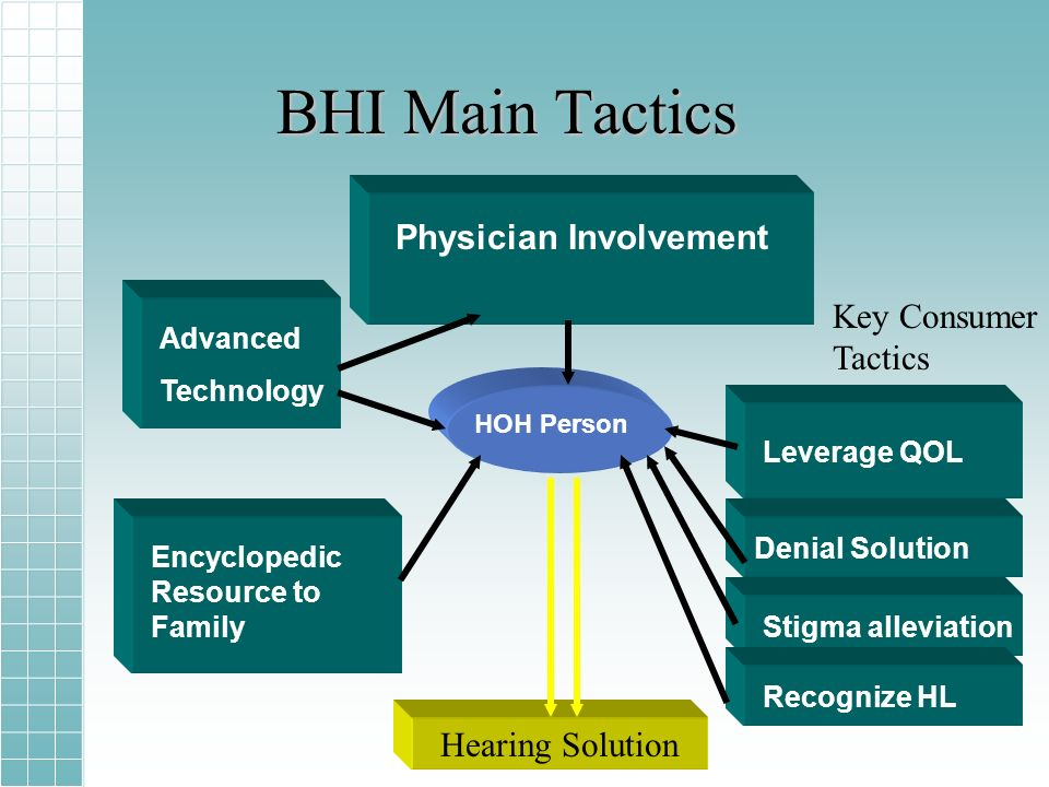 BHI Main Tactics Hearing Solution Key Consumer Tactics Physician Involvement Advanced Technology HOH Person Leverage QOL Denial Solution Stigma alleviation Recognize HL Encyclopedic Resource to Family