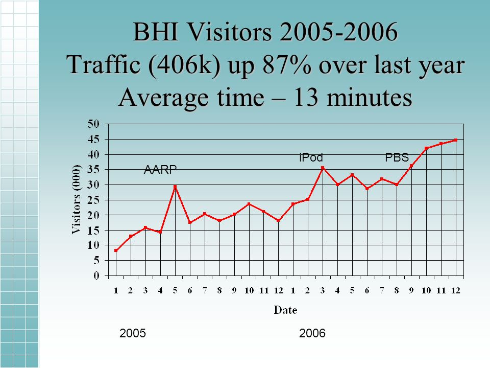 BHI Visitors 2005-2006 Traffic (406k) up 87% over last year Average time – 13 minutes AARP iPodPBS 20052006