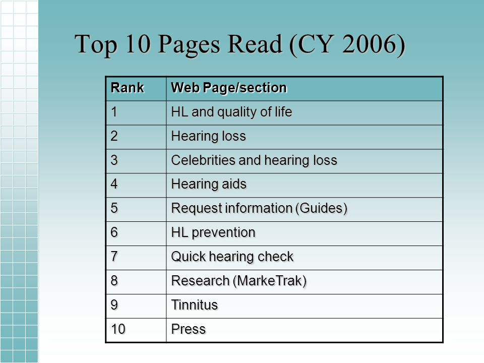 Top 10 Pages Read (CY 2006) Rank Web Page/section 1 HL and quality of life 2 Hearing loss 3 Celebrities and hearing loss 4 Hearing aids 5 Request information (Guides) 6 HL prevention 7 Quick hearing check 8 Research (MarkeTrak) 9Tinnitus 10Press