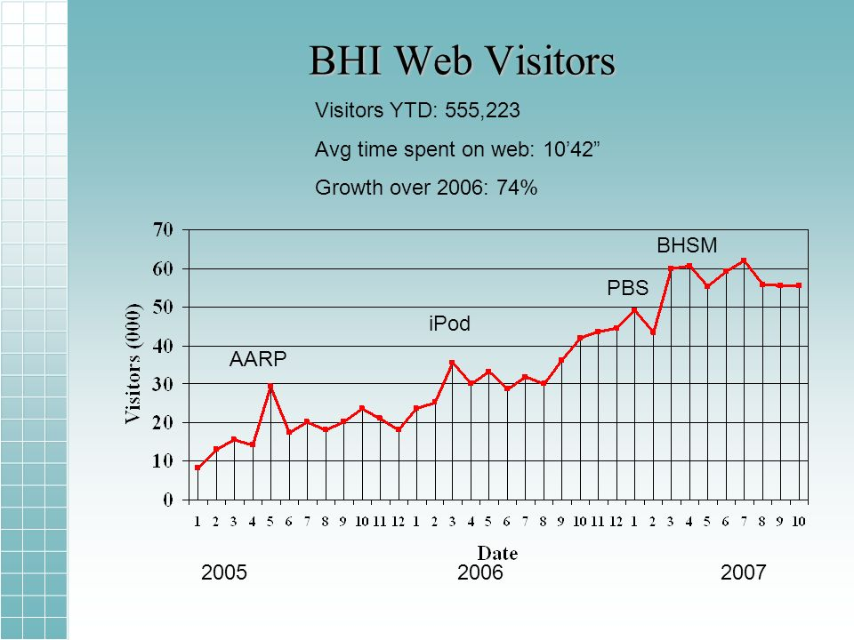 BHI Web Visitors AARP iPod PBS 20052006 2007 BHSM Visitors YTD: 555,223 Avg time spent on web: 1042 Growth over 2006: 74%