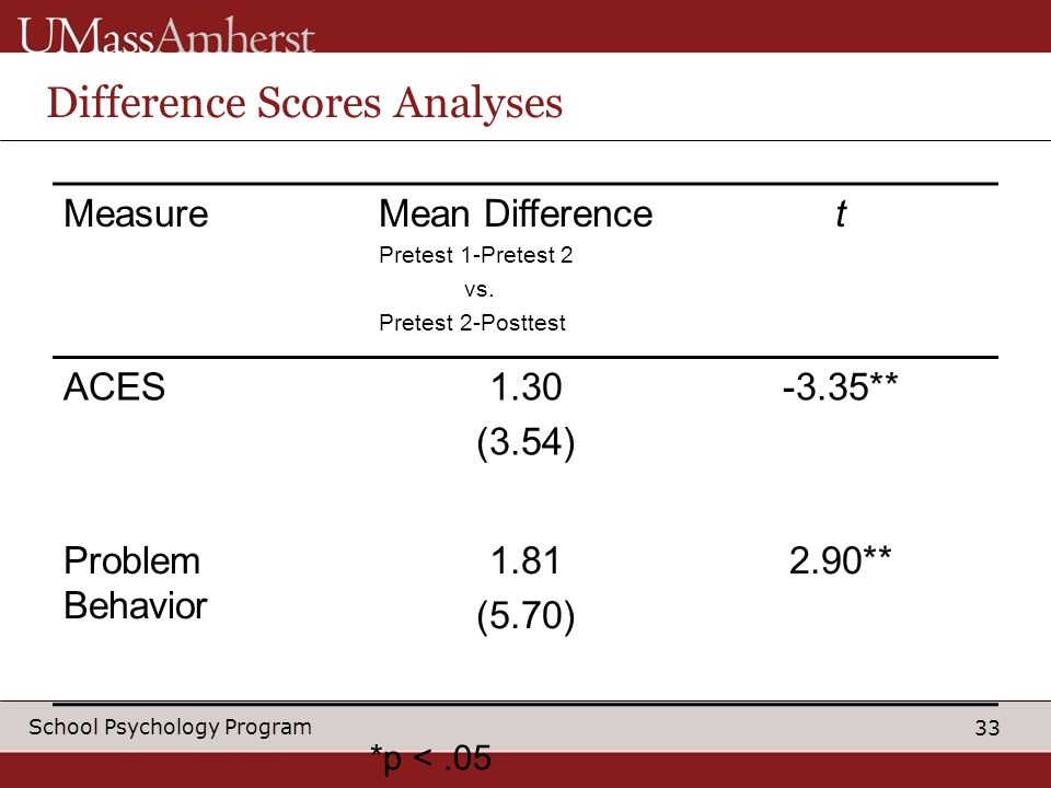 33 School Psychology Program *p <.05 Difference Scores Analyses MeasureMean Difference Pretest 1-Pretest 2 vs.