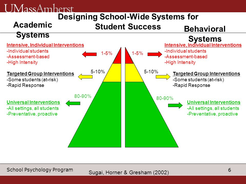 6 School Psychology Program Designing School-Wide Systems for Student Success Academic Systems Behavioral Systems Intensive, Individual Interventions -Individual students -Assessment-based -High Intensity Intensive, Individual Interventions -Individual students -Assessment-based -High Intensity Targeted Group Interventions -Some students (at-risk) -Rapid Response Targeted Group Interventions -Some students (at-risk) -Rapid Response Universal Interventions -All settings, all students -Preventative, proactive Universal Interventions -All settings, all students -Preventative, proactive 1-5% 5-10% 80-90% Sugai, Horner & Gresham (2002)