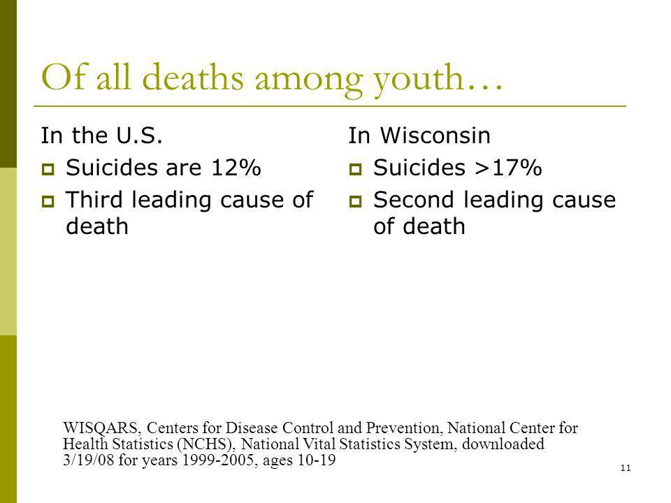 11 Of all deaths among youth… In the U.S.