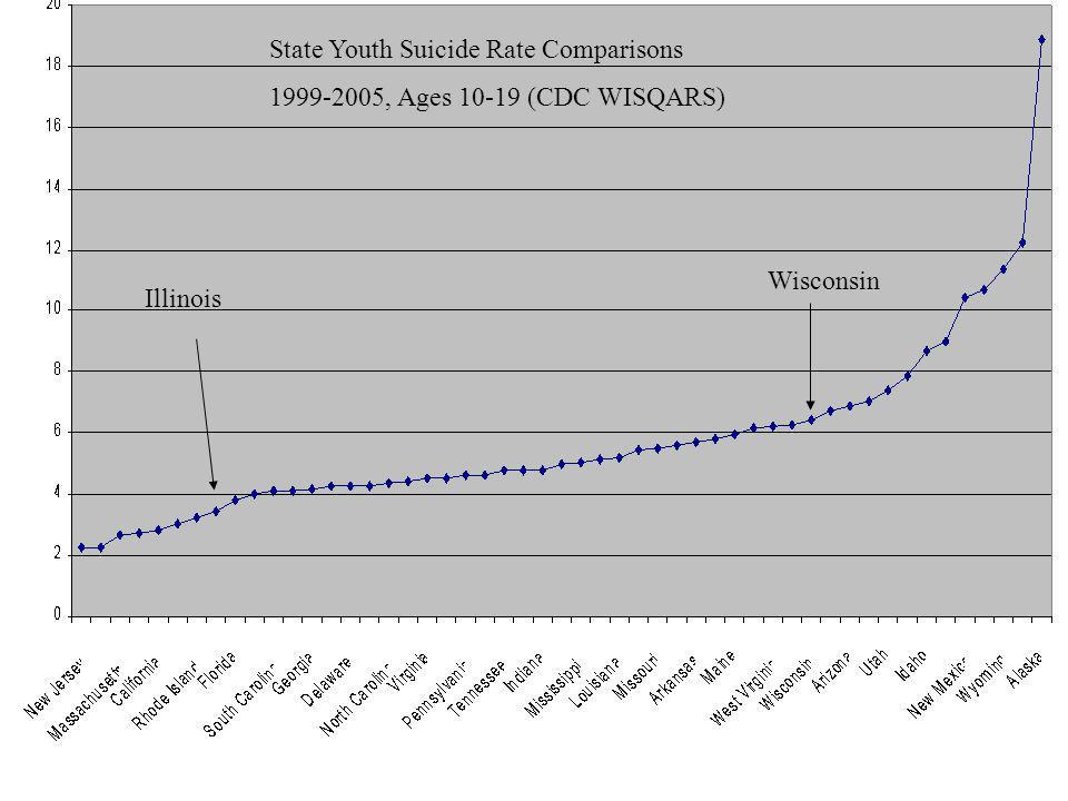 State Youth Suicide Rate Comparisons 1999-2005, Ages 10-19 (CDC WISQARS) Wisconsin Illinois