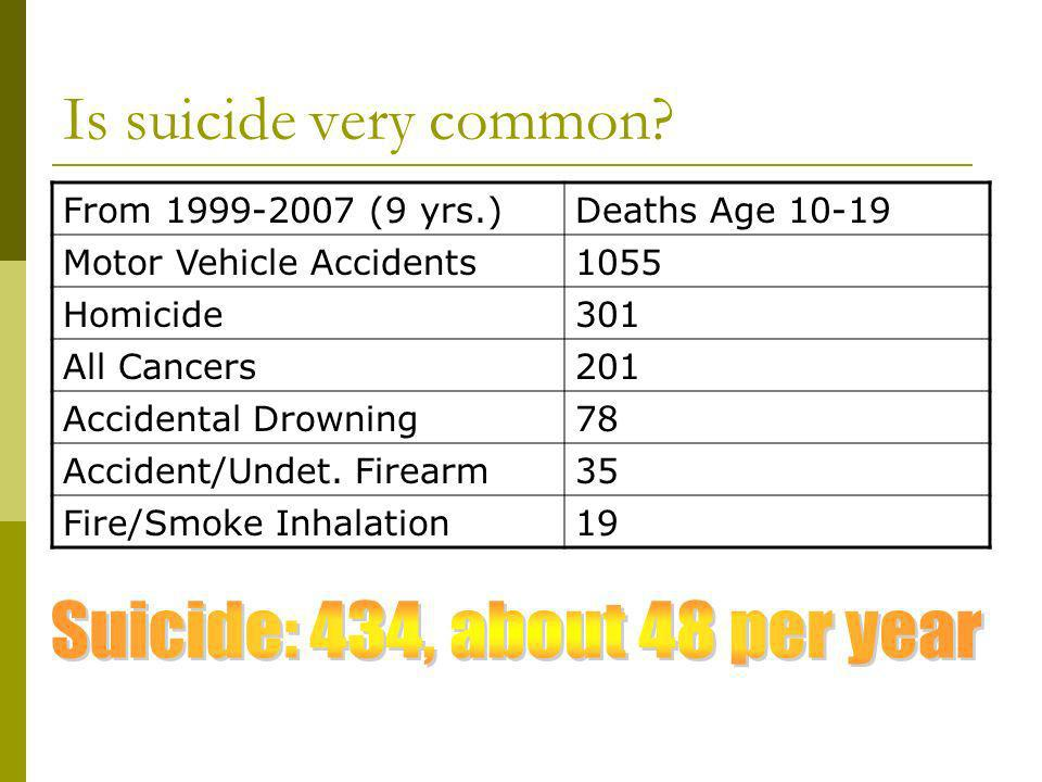 Is suicide very common.