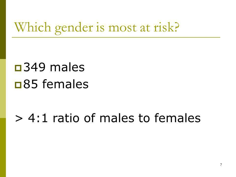 7 Which gender is most at risk 349 males 85 females > 4:1 ratio of males to females